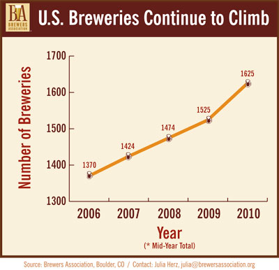 U.S. Breweries Continue to Climb
