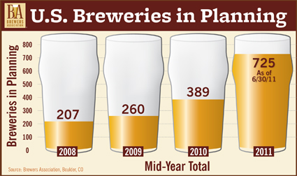 Projected Craft Beer Growth Through 2011