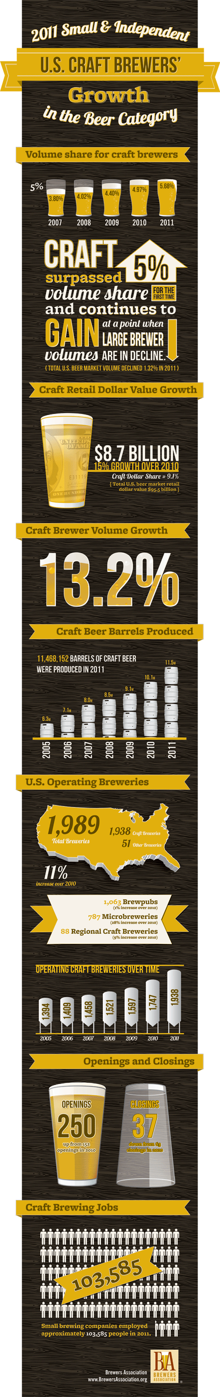Pdxbeergeeks march 2012 for Craft beer industry statistics
