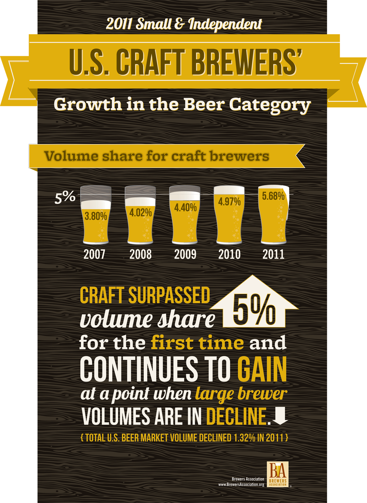 Image courtesy of Brewers Association