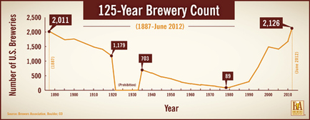 125 Year Brewery Count