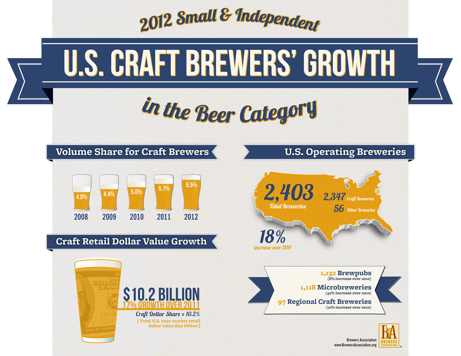 Brewers association craft continues to brew growth for Craft beer capital of the world