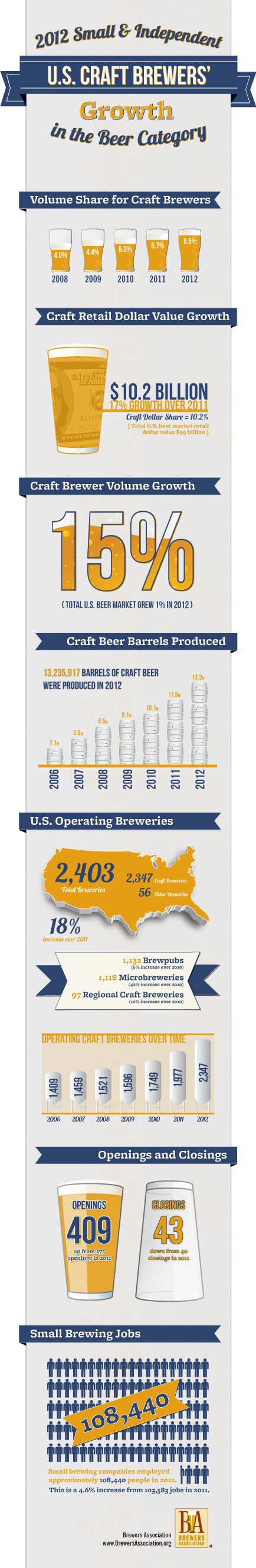 2012 US Craft Brewers Growth