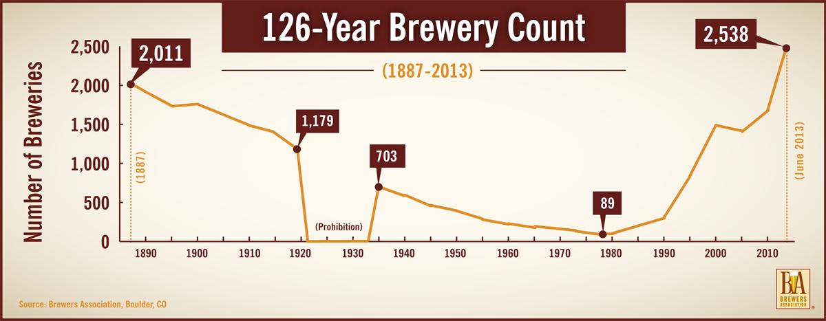 Uk Craft Brewers