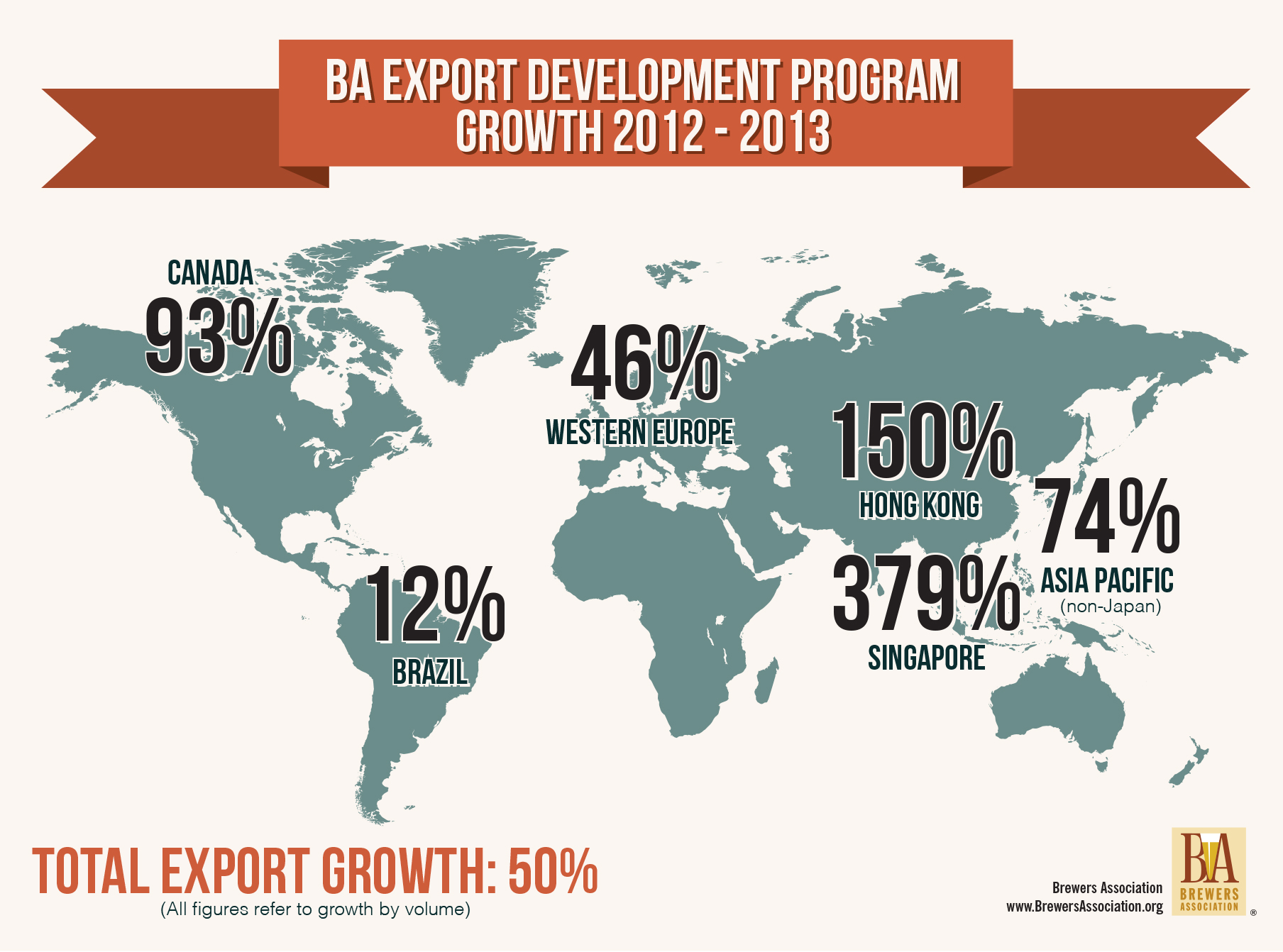 American Craft Beer Exports On The Rise Brewers Association