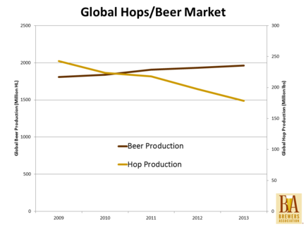A fistful of hops brewers association for Craft beer industry statistics