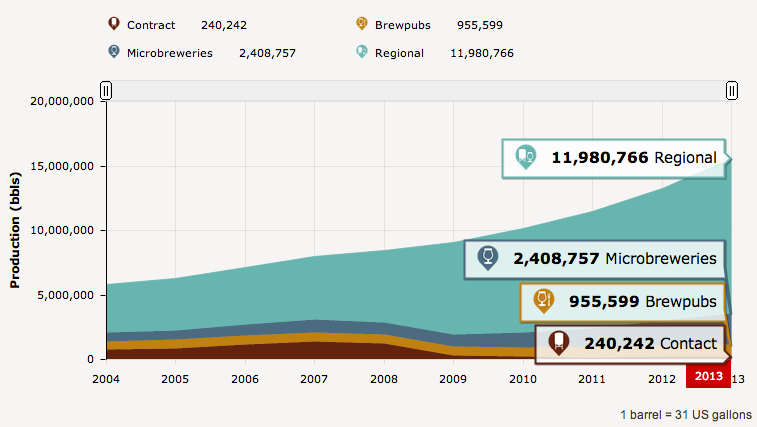 Craft Beer Can Stats