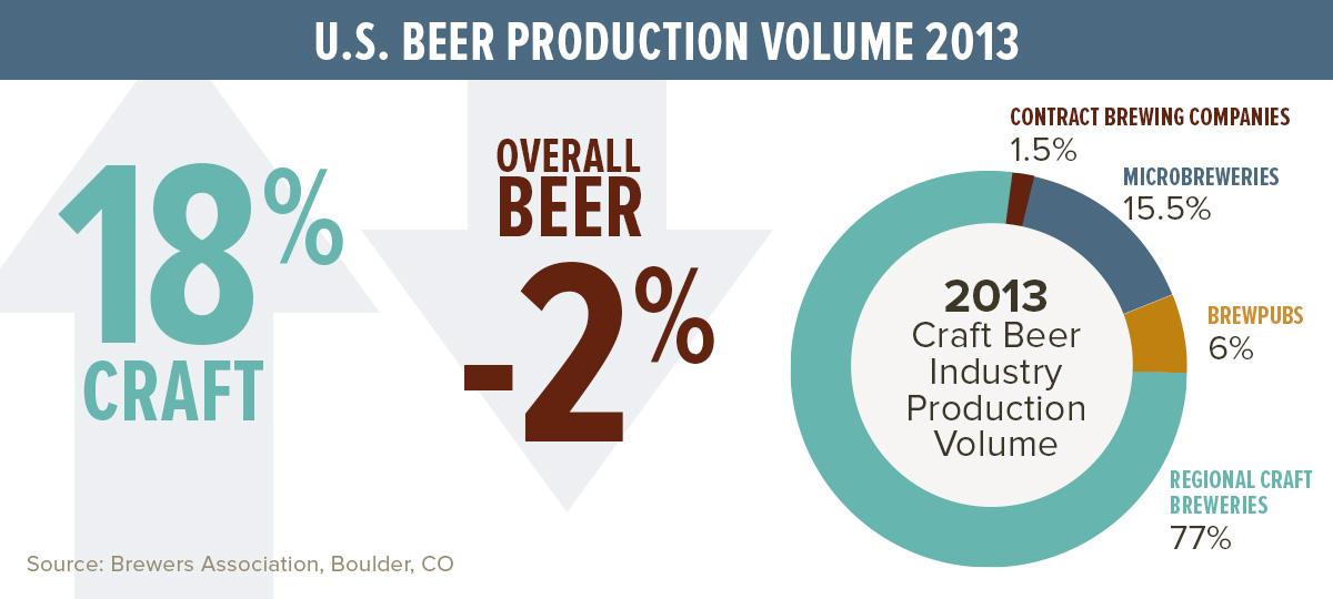 Craft Brewers Association Stats