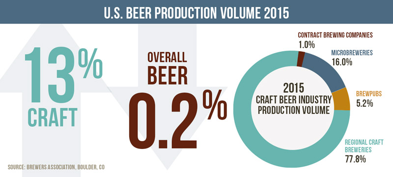 US Beer Production Volume 2015