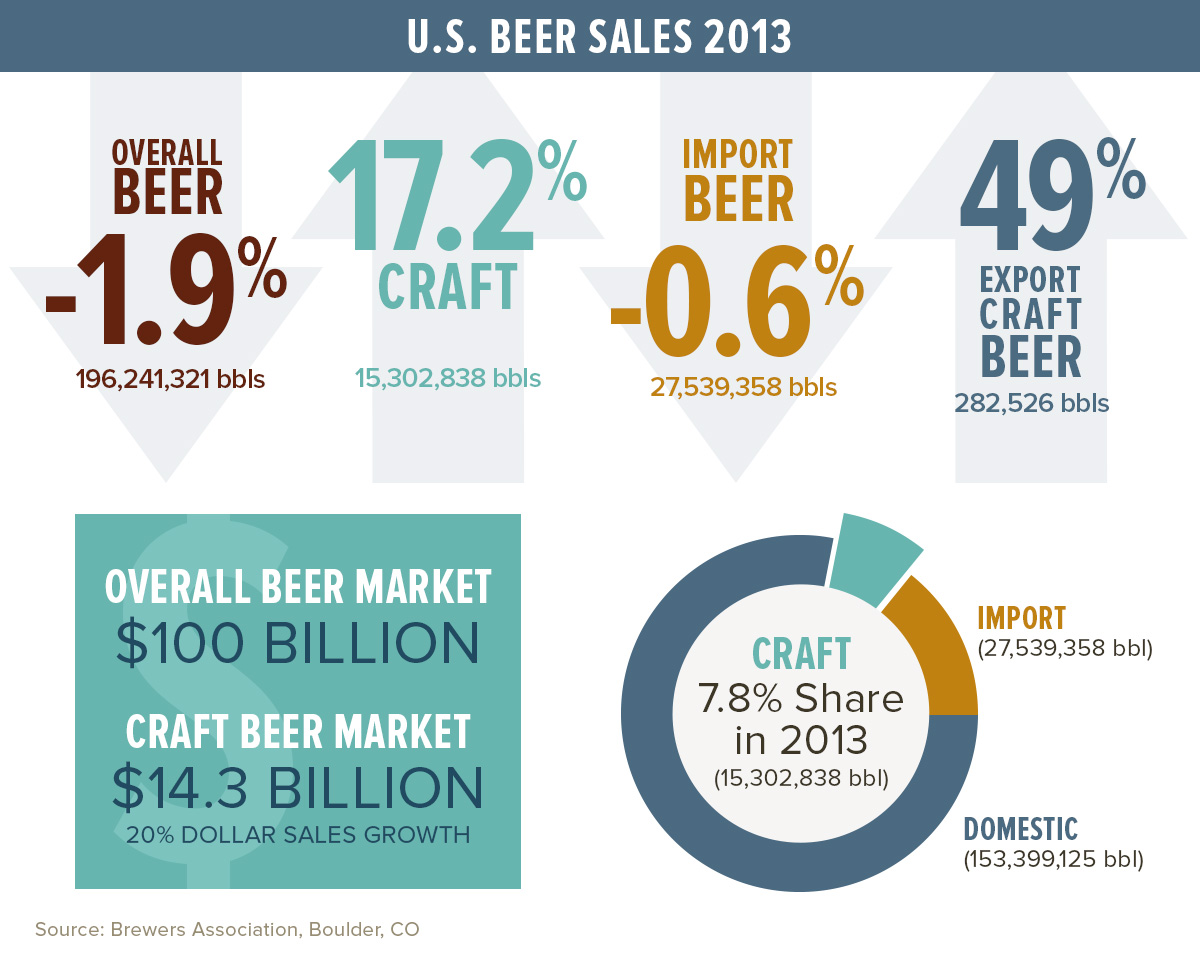 beer market analysis essay Market research reports and databases on the beer industry, with beer market sizes, market share, market data, statistics and market trends.