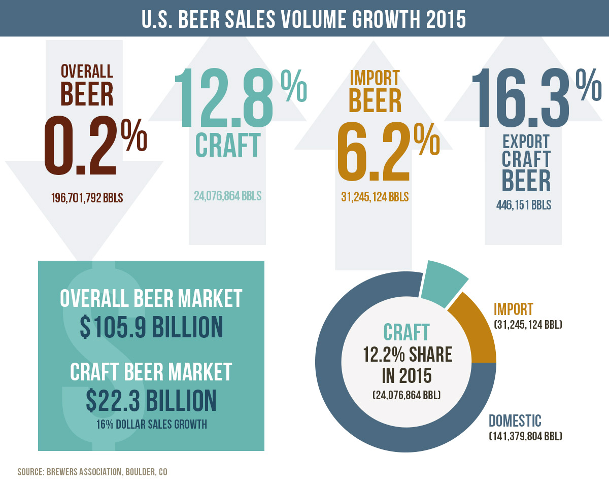 2015 Brewers Association Sales