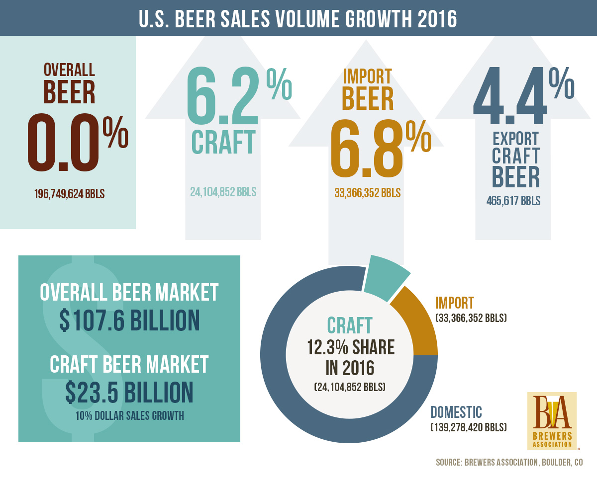 Craft Beer Market Growth Rate