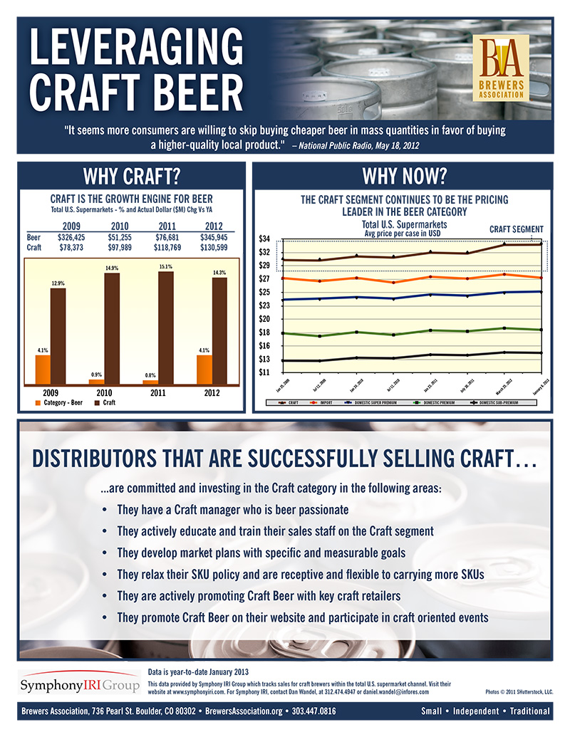 Craft Beer Advertising Issues