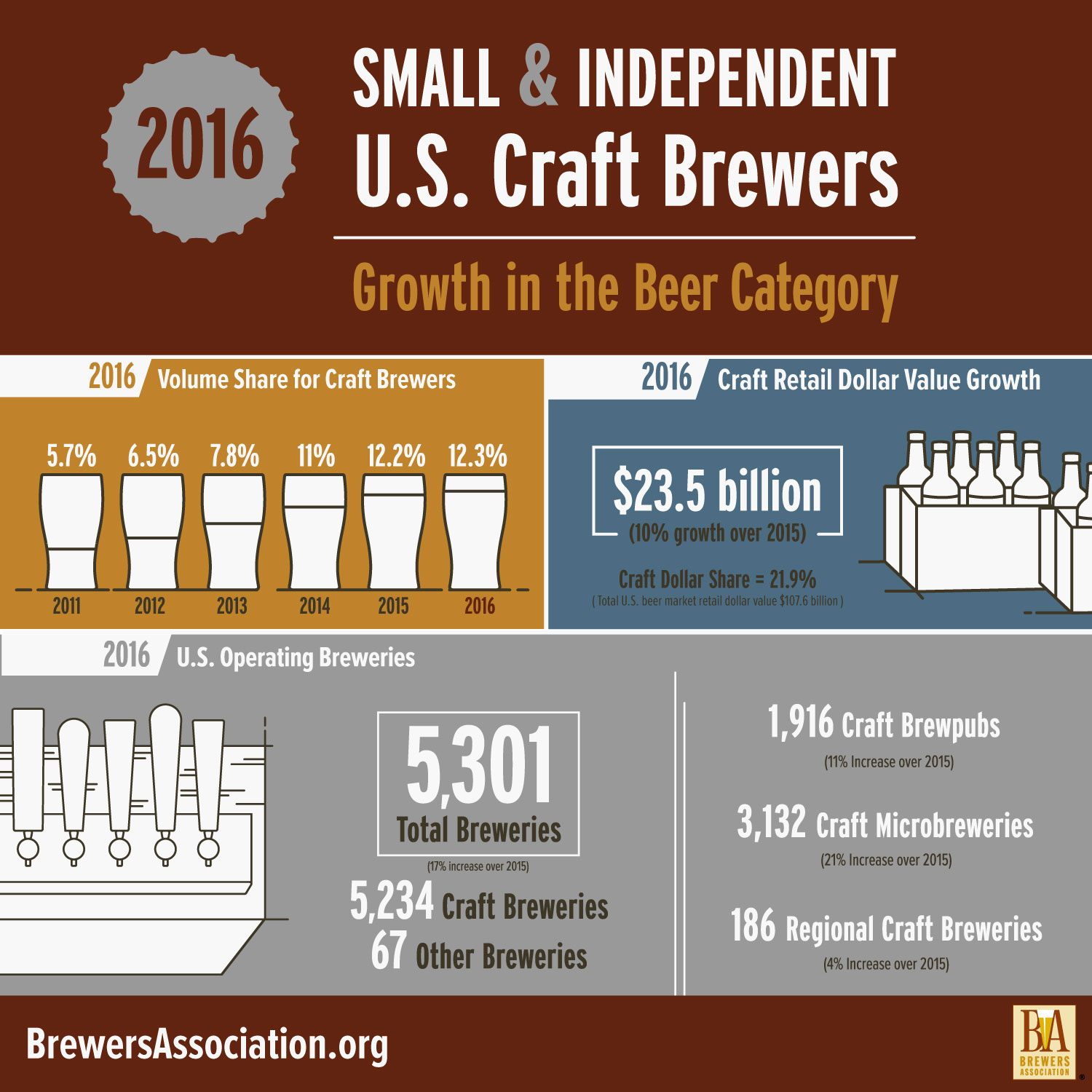 Stats faqs brewers association for Best place to buy craft beer online