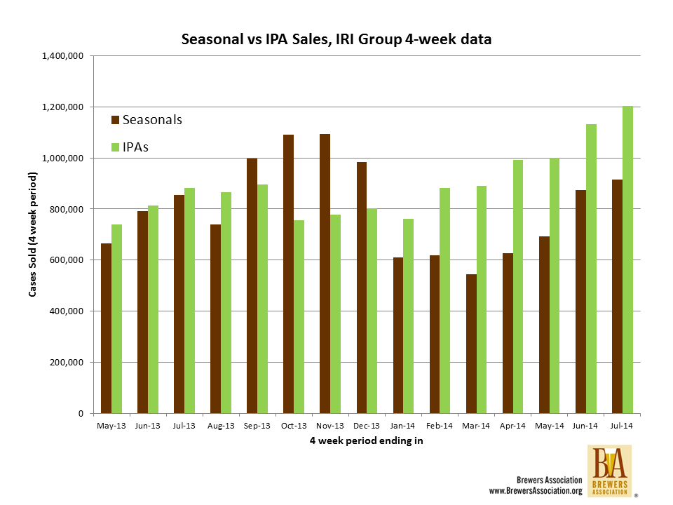 IPAs vs seasonals