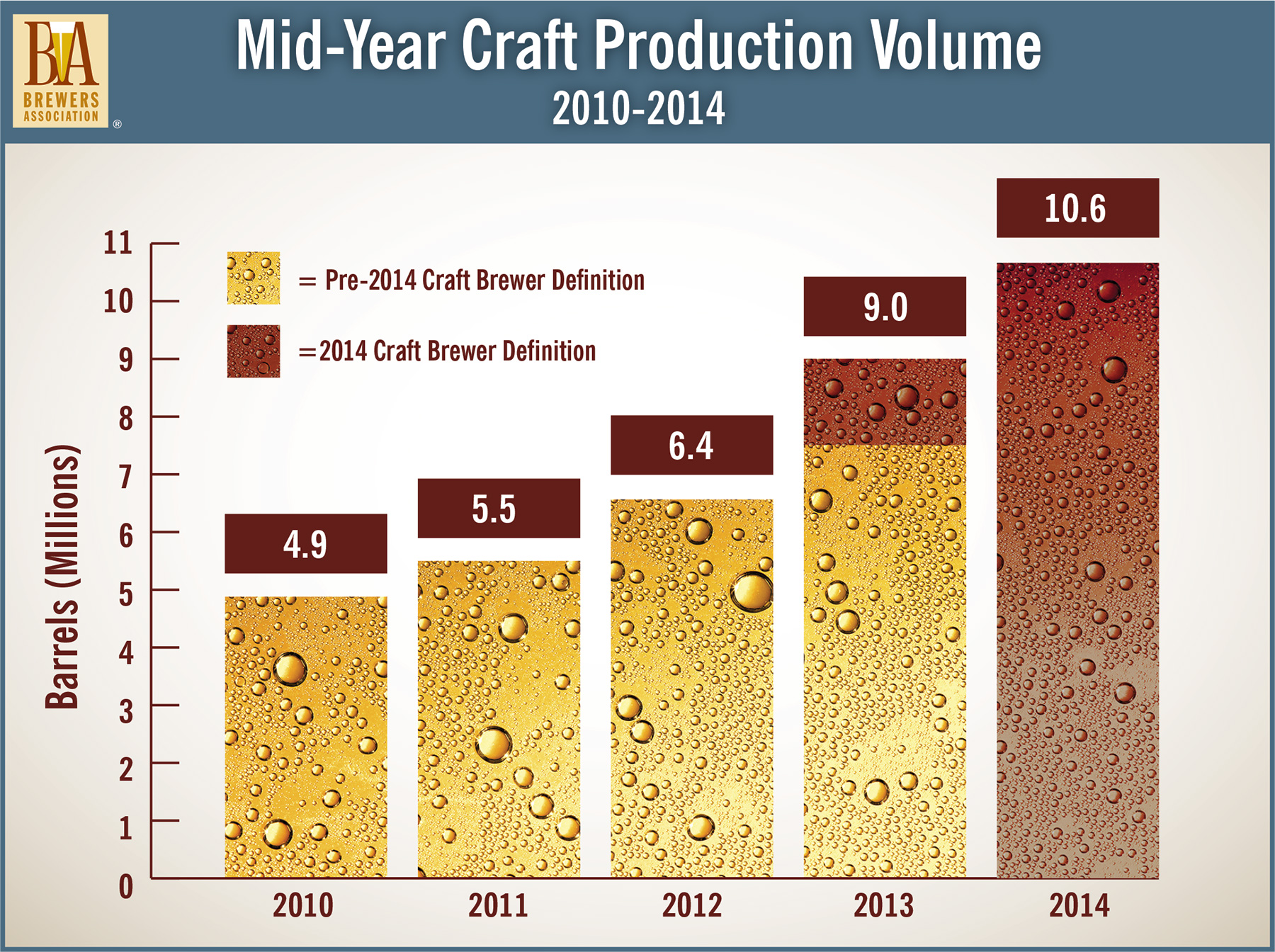 Brewers association reports sustained growth for craft for Craft beer industry statistics