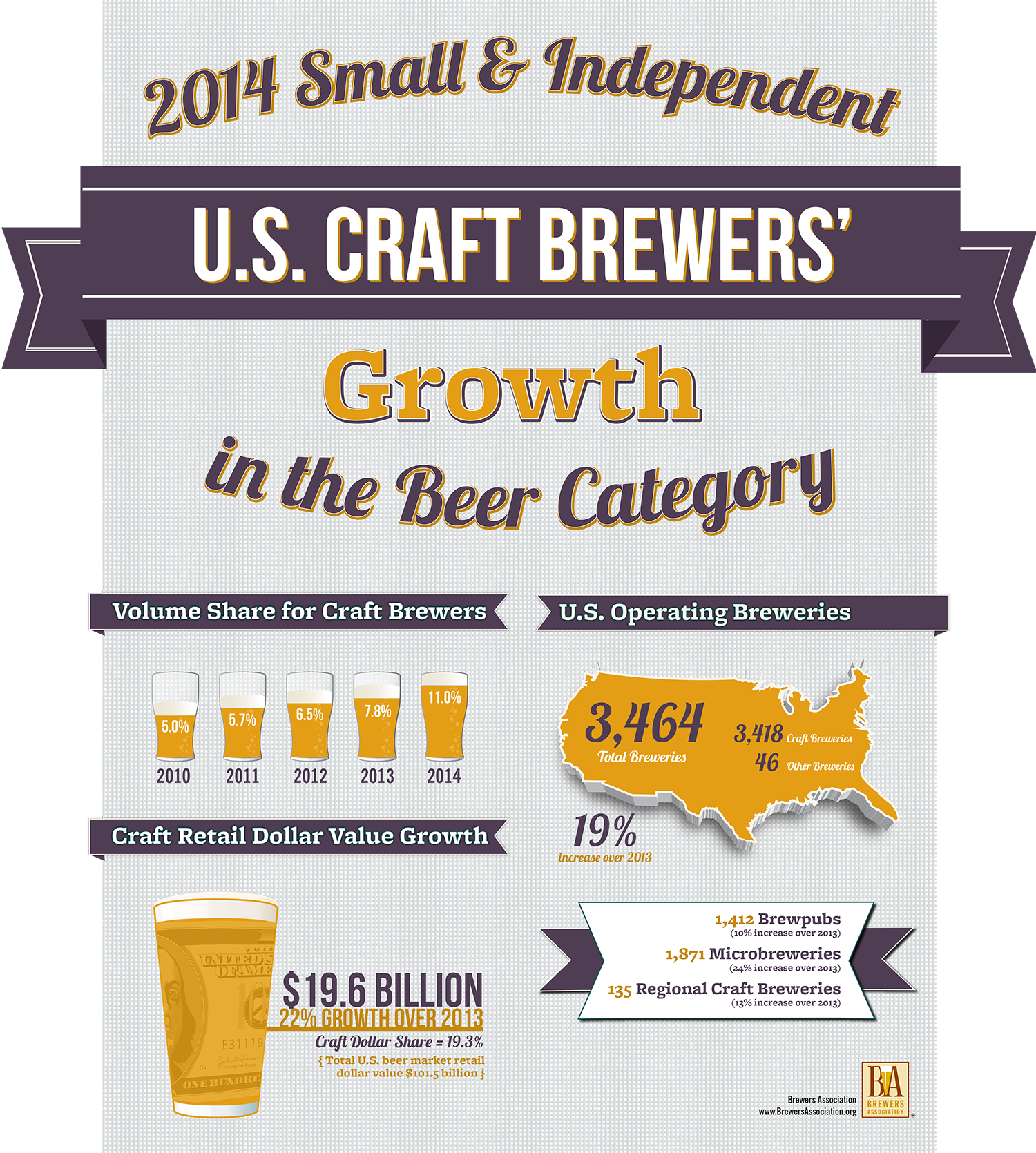 https://www.brewersassociation.org/wp-content/uploads/2015/03/Growth-Small_HR.png