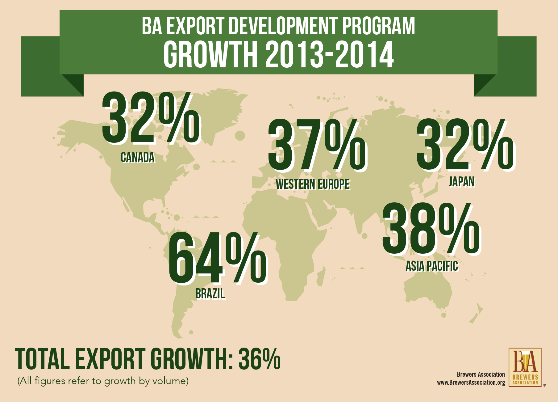 BA Export Development Program Growth