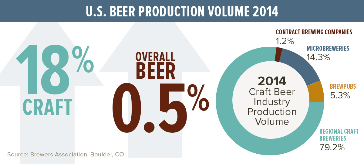 US Beer Production Statistics