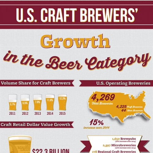 2015 Craft Beer Growth