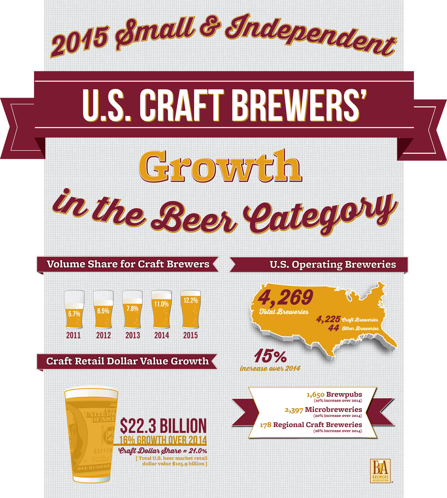 Craft Beer Industry Statistics