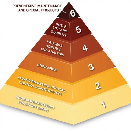 The-Quality-Priority-Pyramid_0316