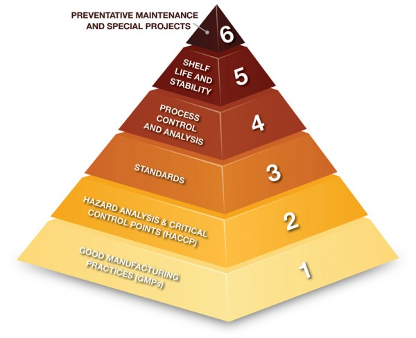 Quality Priority Pyramid - Brewers Association. This pyramid shows that before a brewery can focus on things like shelf-life or preventative maintenance, it must first focus on good management practices (GMPs), hazard analysis and critical control points (HACCP), developing standards, etc. Each step in the pyramid relies on the one underneath.