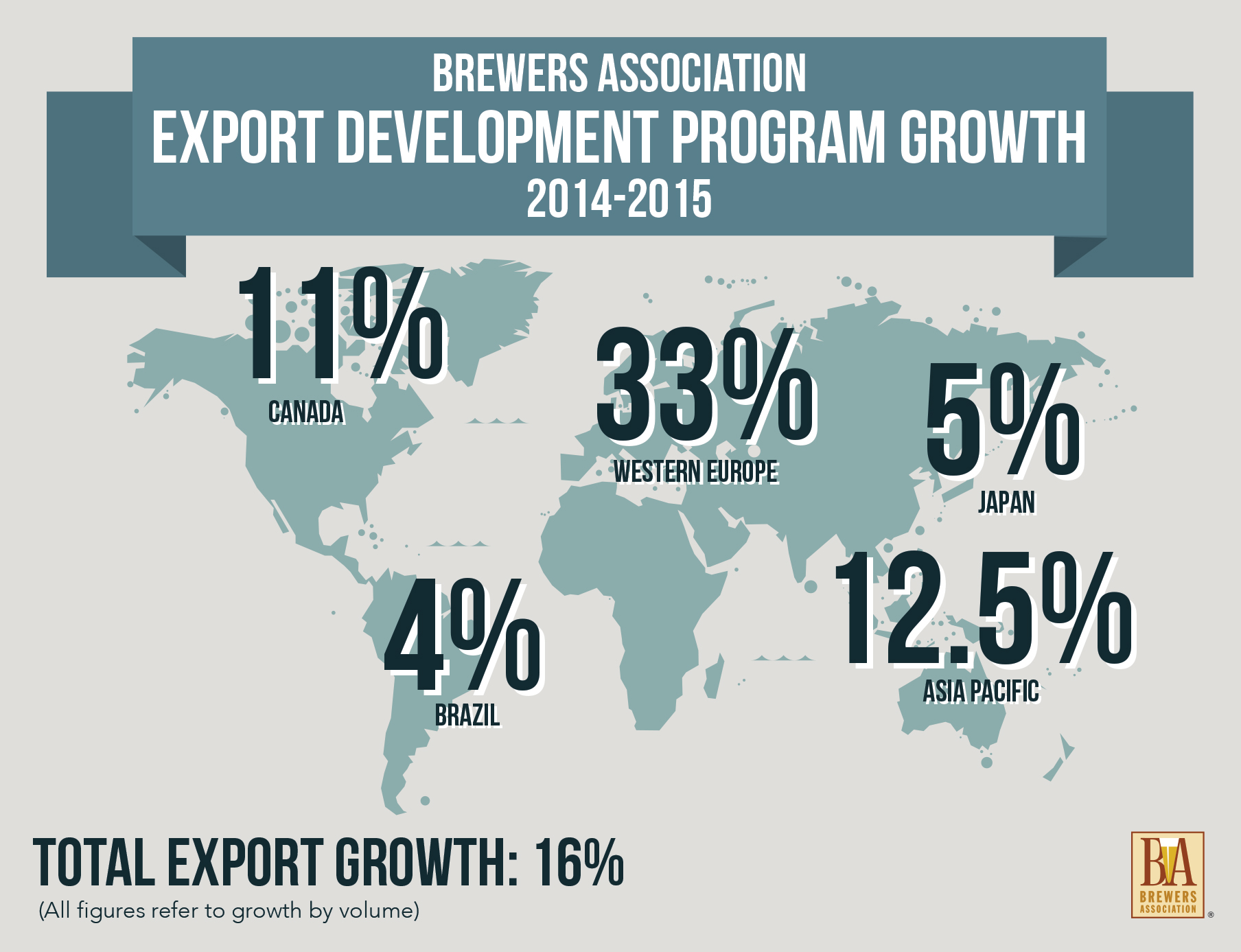 2015 Export Development Program Growth