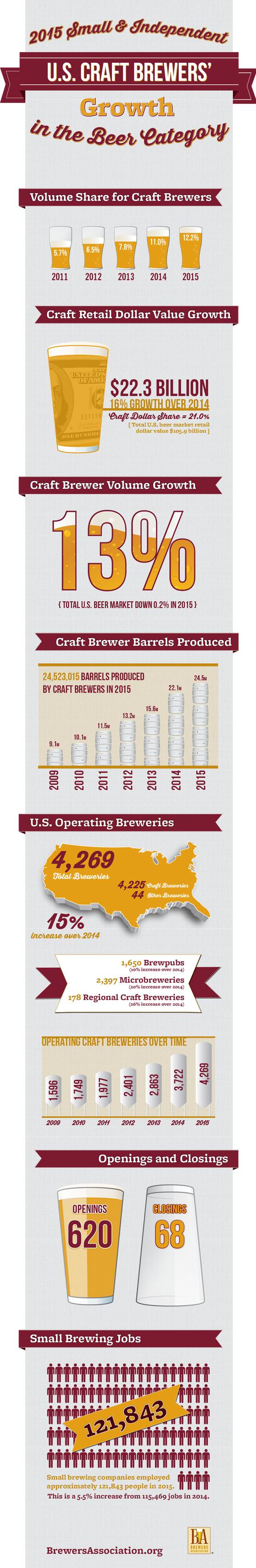 U s craft beer industry soaks up growth in 2015 for Craft beer industry statistics