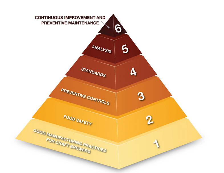 Quality Priority Pyramid - Brewers Association