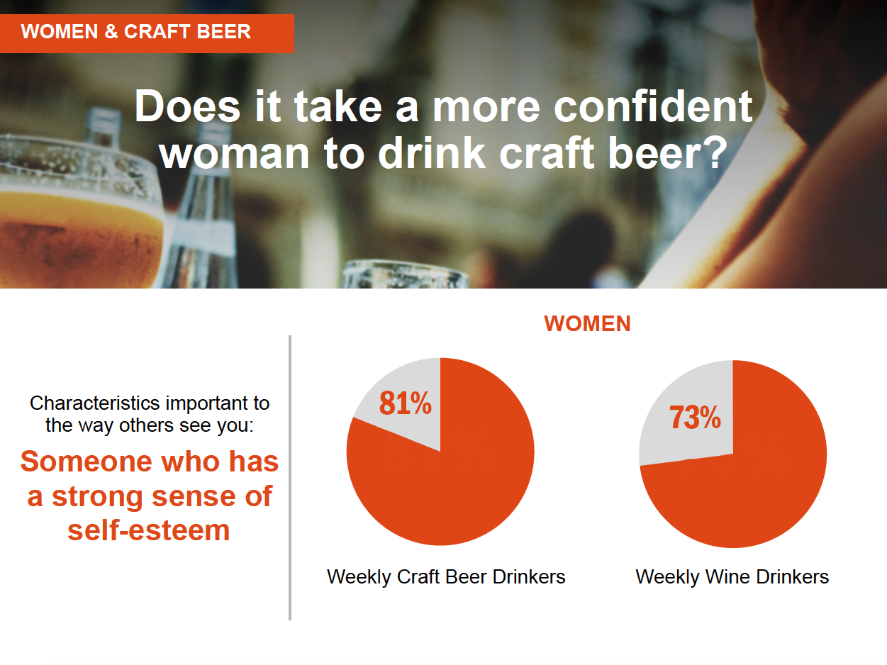 today s craft beer lovers millennials women and