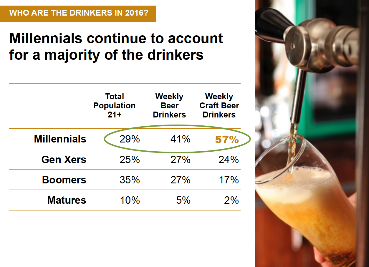 Craft Beer Alcohol Percentage