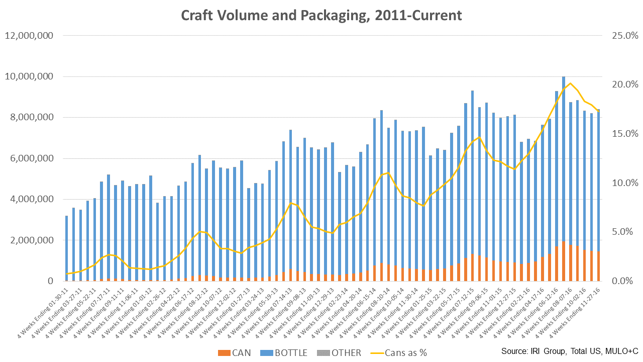 Craft Beer Australia Market Share | Crafting