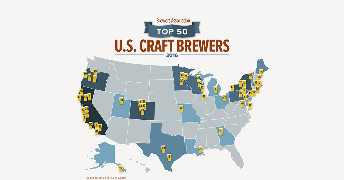 Brewers Association Releases Top 50 Breweries of 2016 Brewers