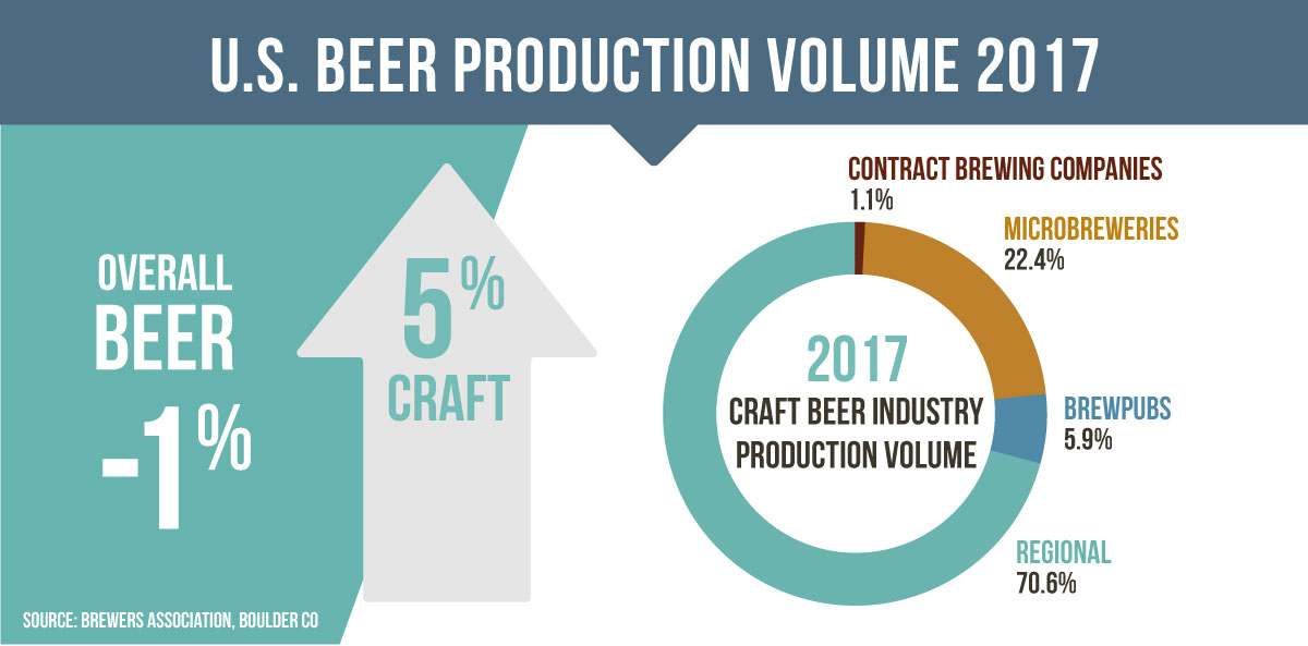 Craft Beer Market Share Growth