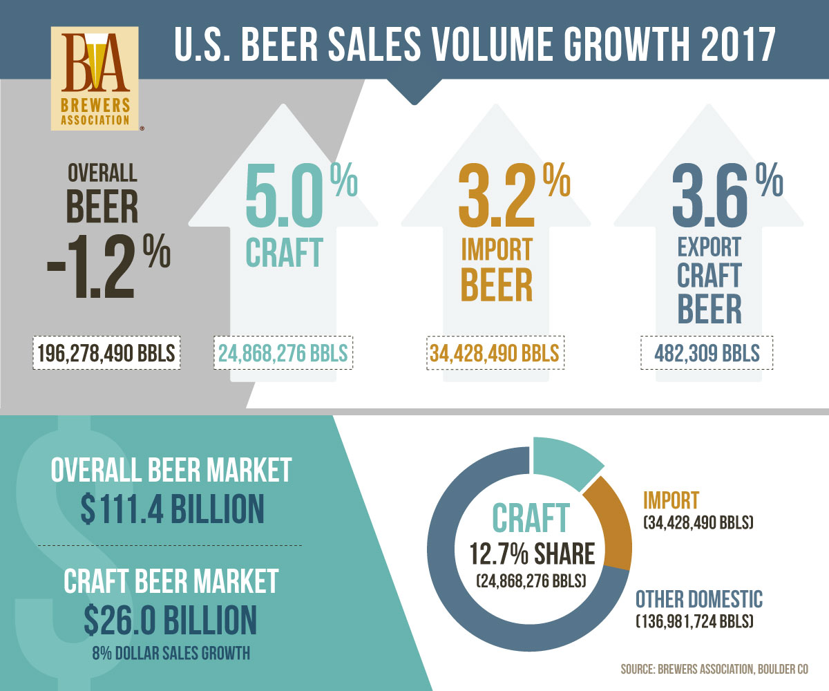 Craft Beer Market Share Us